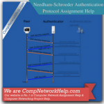 Needham-Schroeder Authentication Protocol