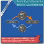 Public Key Authentication Protocol