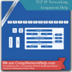 TCP IP Networking