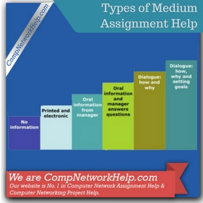 Types of Medium Assignment Help